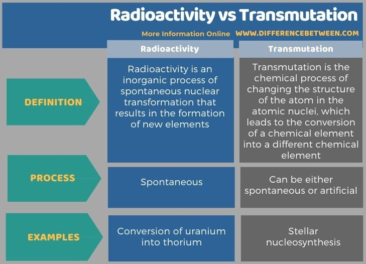 Difference Between Radioactivity and Transmutation in Tabular Form