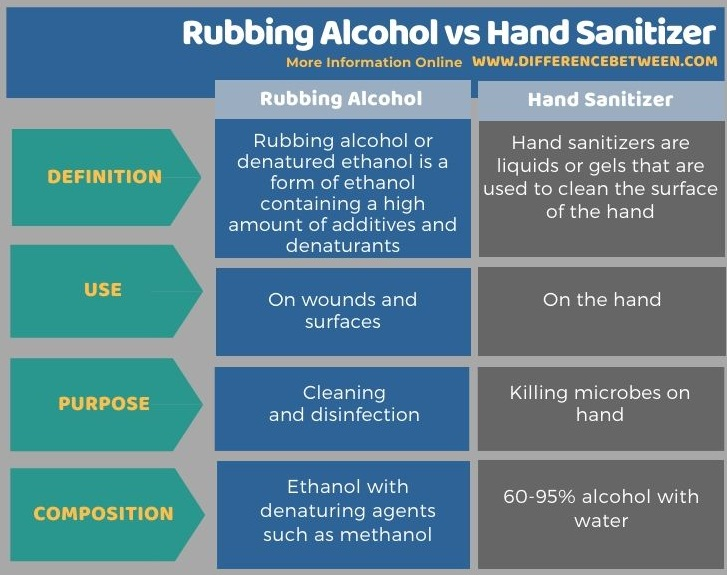 Difference Between Rubbing Alcohol vs Hand Sanitizer in Tabular Form