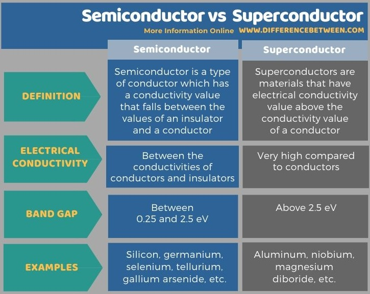 Difference Between Semiconductor and Superconductor in Tabular Form