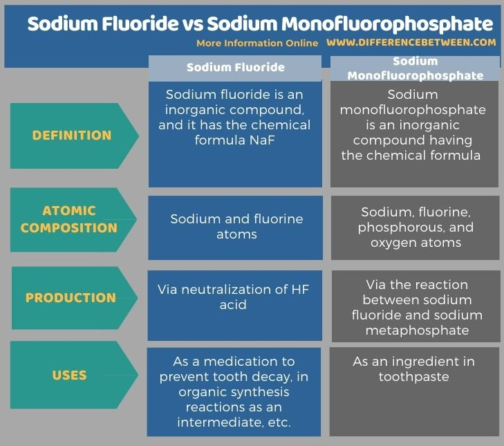 Difference Between Sodium Fluoride and Sodium Monofluorophosphate in Tabular Form