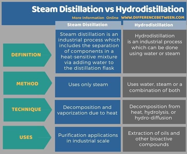 Difference Between Steam Distillation and Hydrodistillation in Tabular Form
