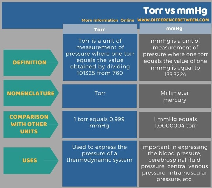Difference Between Torr and mmHg in Tabular Form
