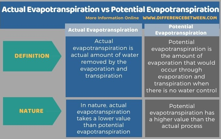 Difference Between Actual Evapotranspiration and Potential Evapotranspiration - Tabular Form