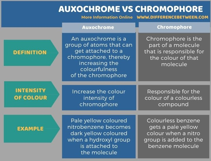 Difference Between Auxochrome and Chromophore in Tabular Form
