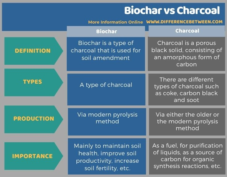 Difference Between Biochar and Charcoal in Tabular Form