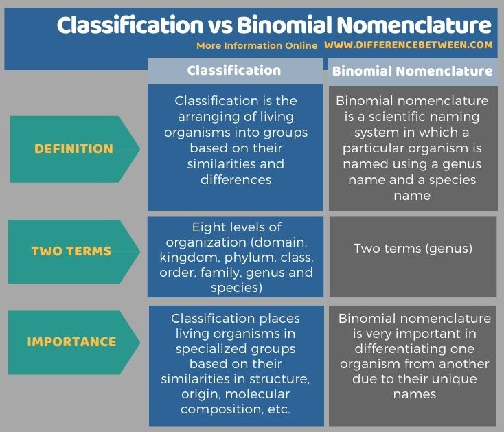 Difference Between Classification and Binomial Nomenclature in Tabular Form