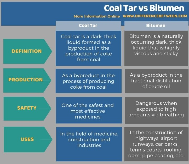 Difference Between Coal Tar and Bitumen in Tabular Form