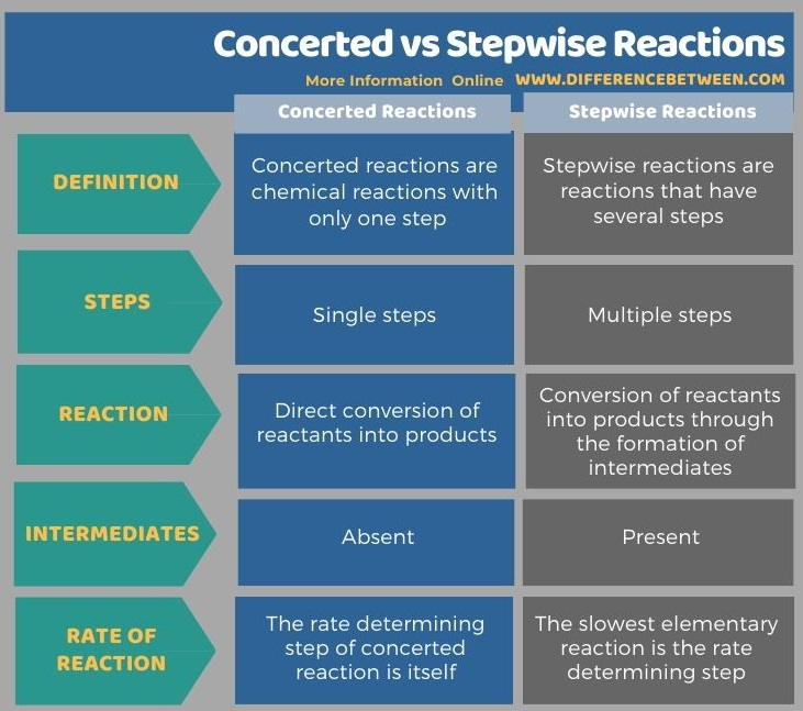 Difference Between Concerted and Stepwise Reactions in Tabular Form