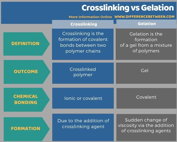 Difference Between Crosslinking and Gelation in Tabular Form