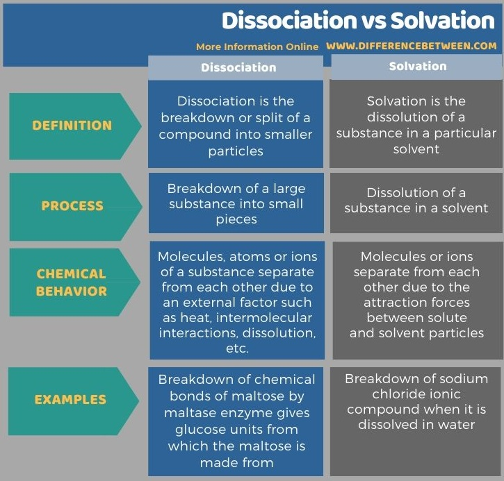 Difference Between Dissociation and Solvation in Tabular Form