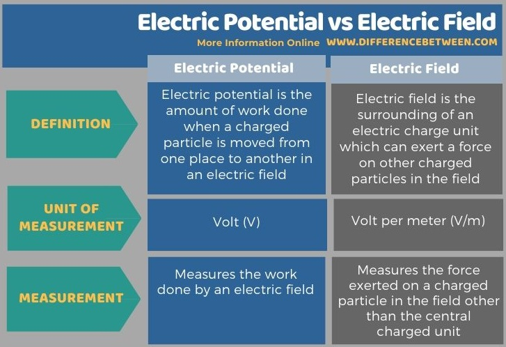 Difference Between Electric Potential and Electric Field in Tabular Form