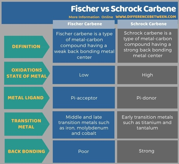Difference Between Fischer and Schrock Carbene in Tabular Form
