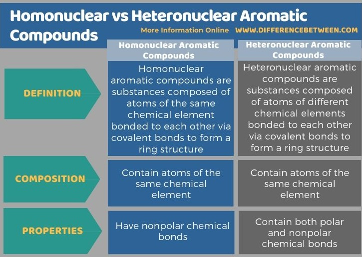 Difference Between Homonuclear and Heteronuclear Aromatic Compounds in Tabular Form