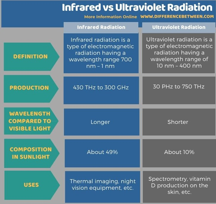 Difference Between Infrared and Ultraviolet Radiation in Tabular Form