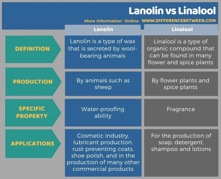 Difference Between Lanolin and Linalool in Tabular Form