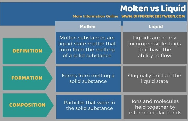 Difference Between Molten and Liquid in Tabular Form