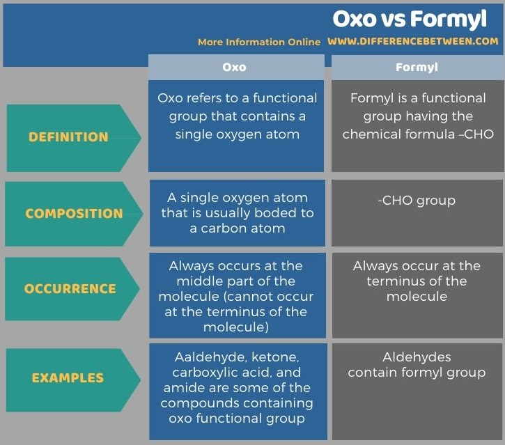 Difference Between Oxo and Formyl in Tabular Form