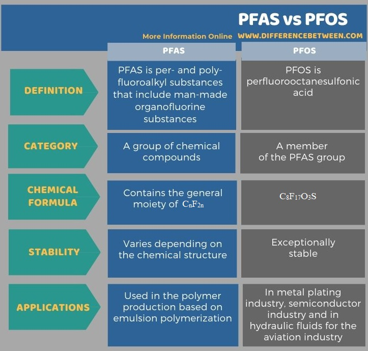 Difference Between PFAS and PFOS in Tabular Form
