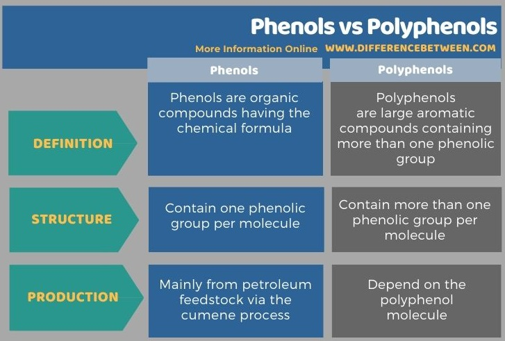 Difference Between Phenols and Polyphenols in Tabular Form