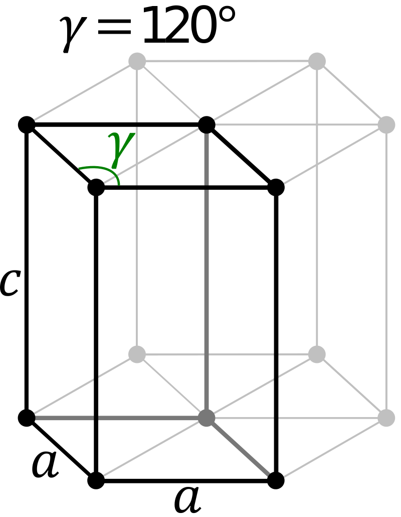 Difference Between Primitive Hexagonal Unit Cell and Hexagonal Closed Packing