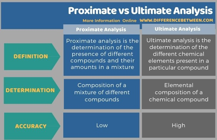 Difference Between Proximate and Ultimate Analysis in Tabular Form