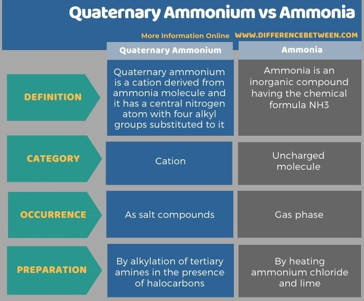 Difference Between Quaternary Ammonium and Ammonia in Tabular Form