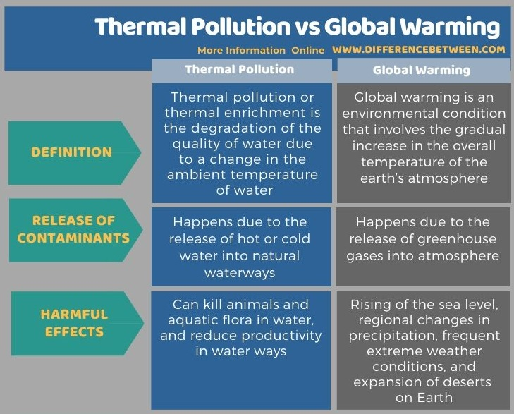 Difference Between Thermal Pollution and Global Warming in Tabular Form