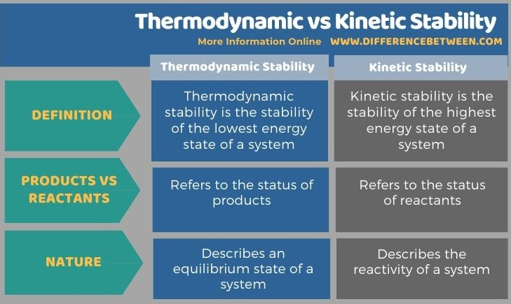 Difference Between Thermodynamic and Kinetic Stability in Tabular Form
