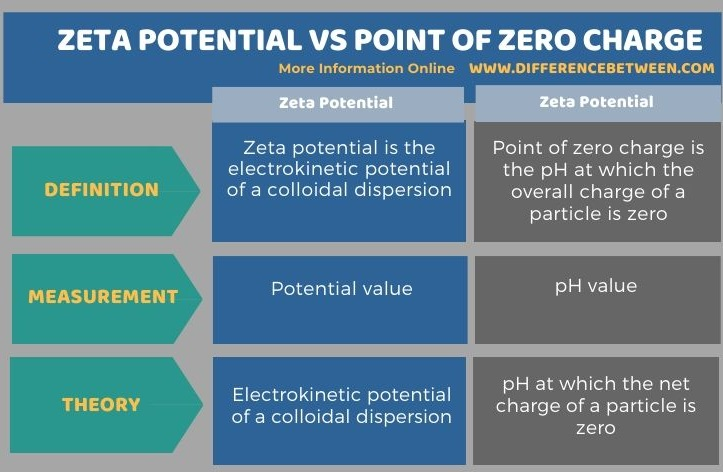 Difference Between Zeta Potential and Point of Zero Charge in Tabular Form