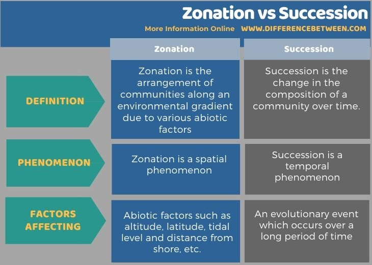 Difference Between Zonation and Succession in Tabular Form