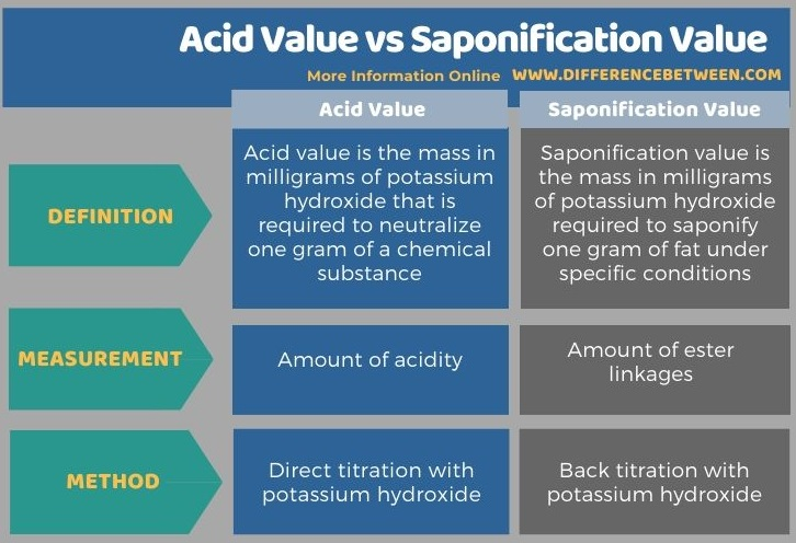 Difference Between Acid Value and Saponification Value in Tabular Form