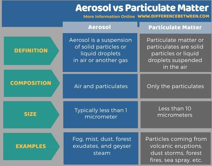 Difference Between Aerosol and Particulate Matter in Tabular Form