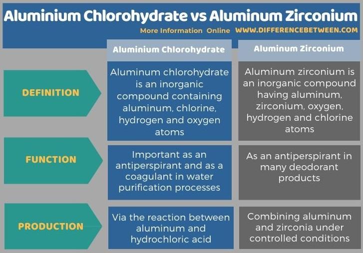 Difference Between Aluminium Chlorohydrate and Aluminium Zirconium in Tabular Form