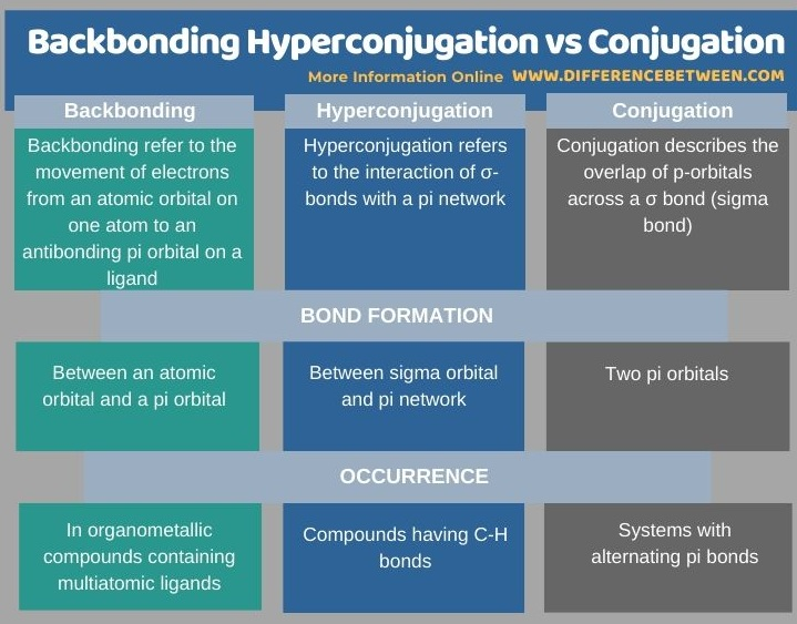Difference Between Backbonding Hyperconjugation and Conjugation in Tabular Form