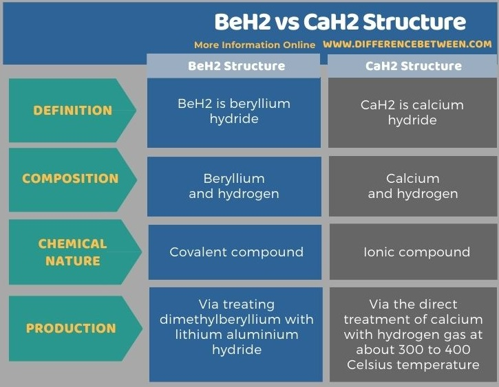 Difference Between BeH2 and CaH2 Structure in Tabular Form