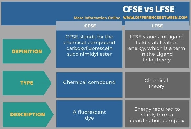 Difference Between CFSE and LFSE in Tabular Form