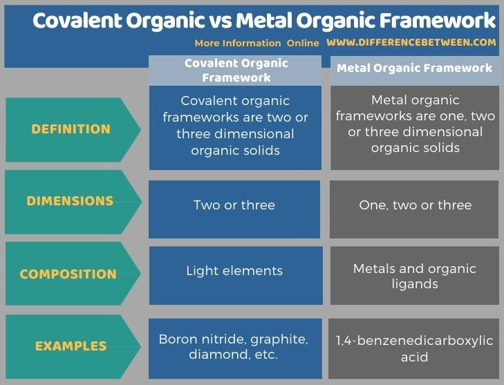 Difference Between Covalent Organic and Metal Organic Framework in Tabular Form