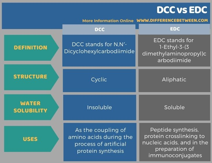 Difference Between DCC and EDC in Tabular Form