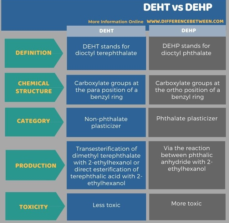 Difference Between DEHT and DEHP in Tabular Form