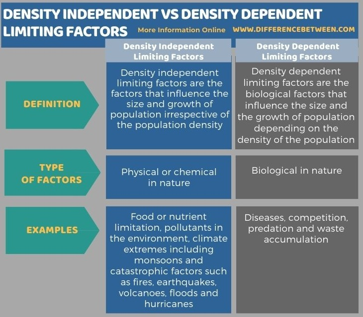 Difference Between Density Independent and Density Dependent Limiting Factors in Tabular Form