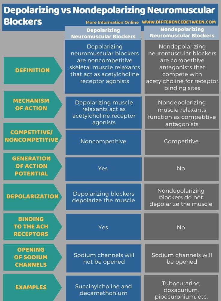 Difference Between Depolarizing and Nondepolarizing Neuromuscular Blockers in Tabular Form