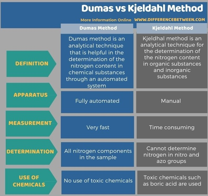 Difference Between Dumas and Kjeldahl Method in Tabular Form