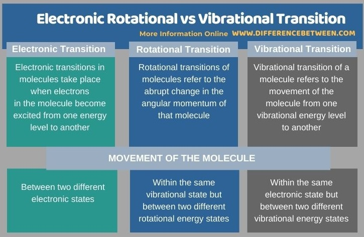 Difference Between Electronic Rotational and Vibrational Transition in Tabular Form