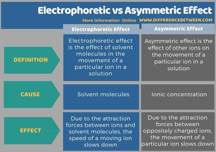 Difference Between Electrophoretic and Asymmetric Effect in Tabular Form