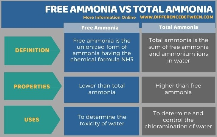Difference Between Free Ammonia and Total Ammonia in Tabular Form