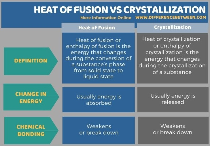 Difference Between Heat of Fusion and Crystallization in Tabular Form