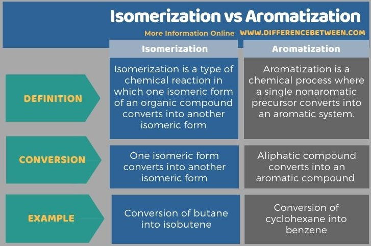Difference Between Isomerization and Aromatization - Tabular Form