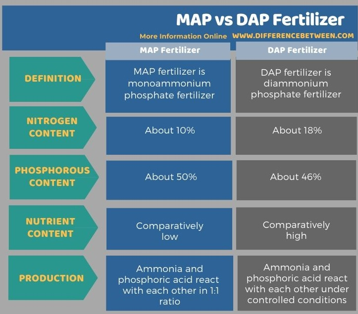 Difference Between MAP and DAP Fertilizer in Tabular Form