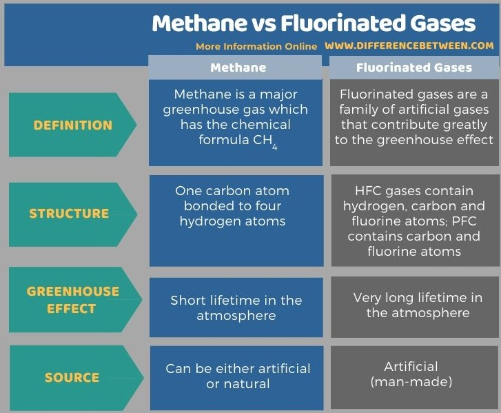 Difference Between Methane and Fluorinated Gases in Tabular Form
