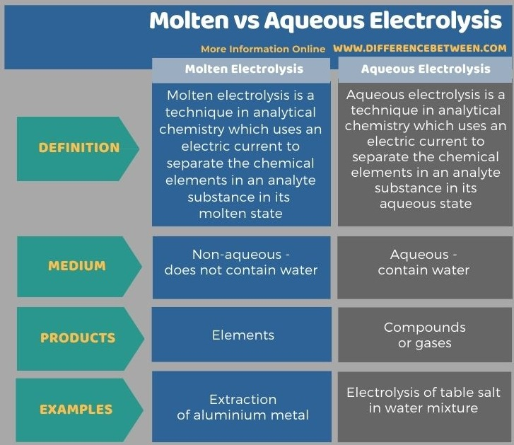 Difference Between Molten and Aqueous Electrolysis in Tabular Form